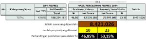 Tabel Hasil PILPRES 2014