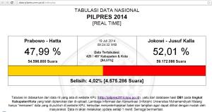 Tabulasi Data Nasional